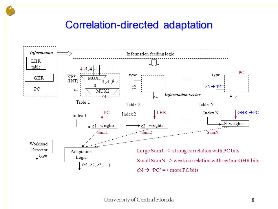University of Central Florida8 Correlation-directed adaptation … GHR LHR table Index 1 Index 2 Index N weights PC Information Information vector 4 4 type 4 4 Information feeding logic MUX2 4 4 c1 c2 (c1, c2, c3, …) c1c2 cN Adaptation Logic MUX1 4 44 44 type (INT) Workload Detector type PCLHR Sum1Sum2SumN Large Sum1 => strong correlation with PC bits Small SumN => weak correlation with certain GHR bits cN  'PC' => more PC bits Table 1 Table 2Table N cN  'PC' GHR  PC PC