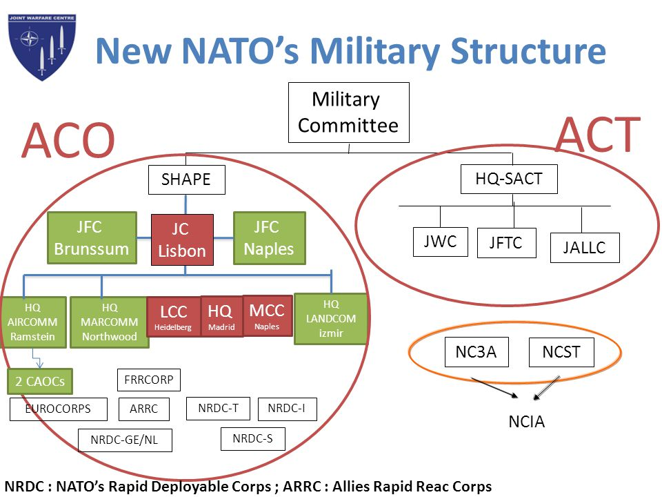 New NATO's Military Structure HQ AIRCOMM Ramstein HQ MARCOMM Northwood HQ LANDCOM izmir JFC Brunssum JFC Naples Military Committee SHAPE HQ-SACT NC3A
