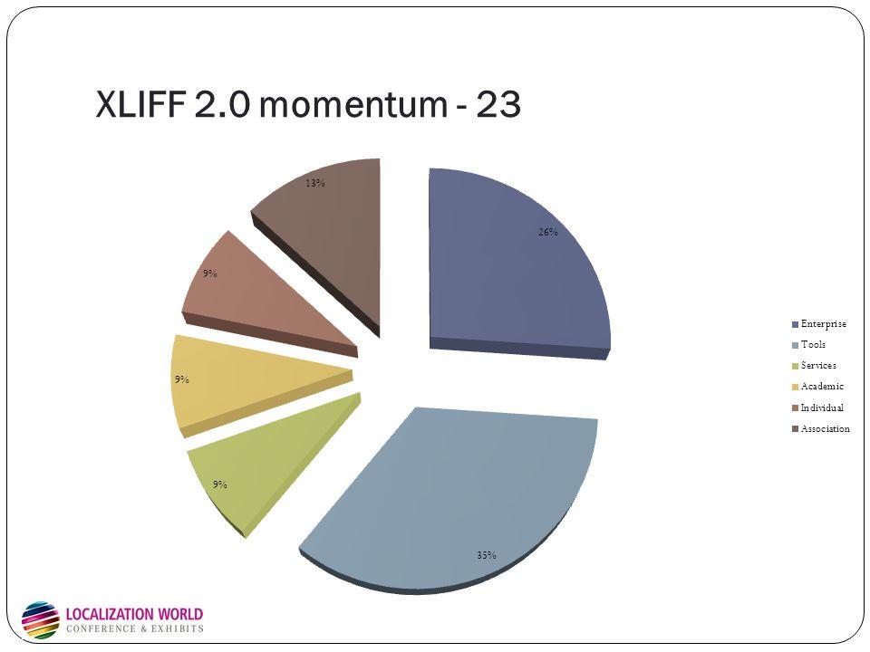 XLIFF 2.0 momentum - 23