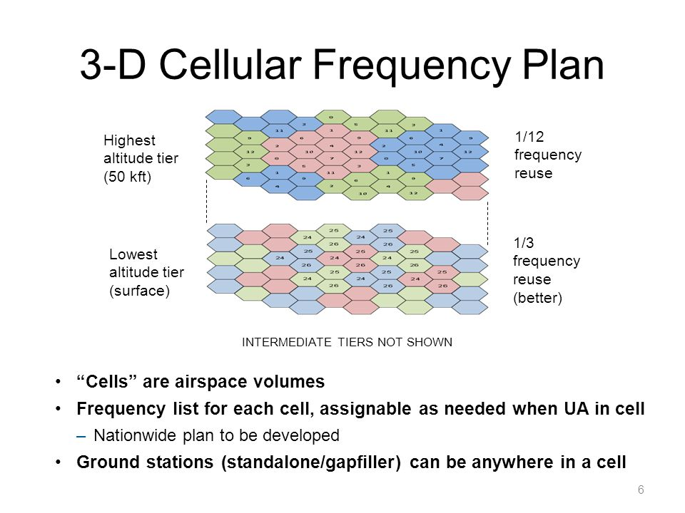 3-D Cellular Frequency Plan 6 Highest altitude tier (50 kft) 1/12 frequency reuse 1/3 frequency reuse (better) Lowest altitude tier (surface) INTERMEDIATE TIERS NOT SHOWN Cells are airspace volumes Frequency list for each cell, assignable as needed when UA in cell –Nationwide plan to be developed Ground stations (standalone/gapfiller) can be anywhere in a cell