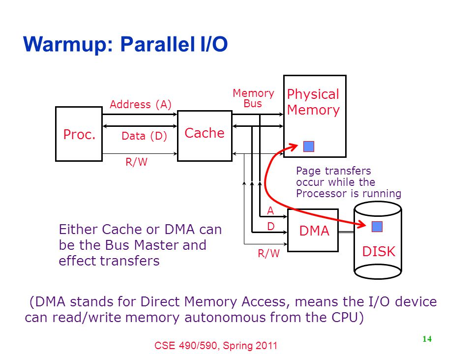 CSE 490/590, Spring 2011 14 Warmup: Parallel I/O (DMA stands for Direct Memory Access, means the I/O device can read/write memory autonomous from the CPU) Either Cache or DMA can be the Bus Master and effect transfers DISK DMA Physical Memory Proc.