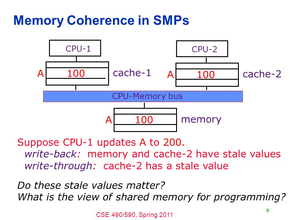 CSE 490/590, Spring 2011 9 Memory Coherence in SMPs Suppose CPU-1 updates A to 200.