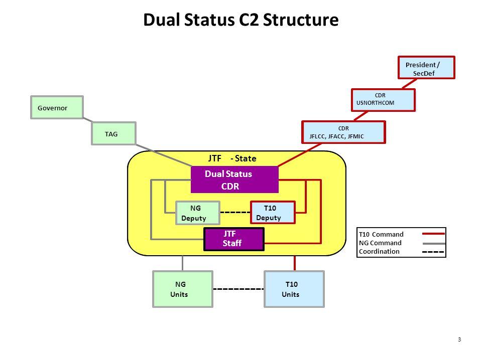 Title 10 C2 Options Parallel DSC
