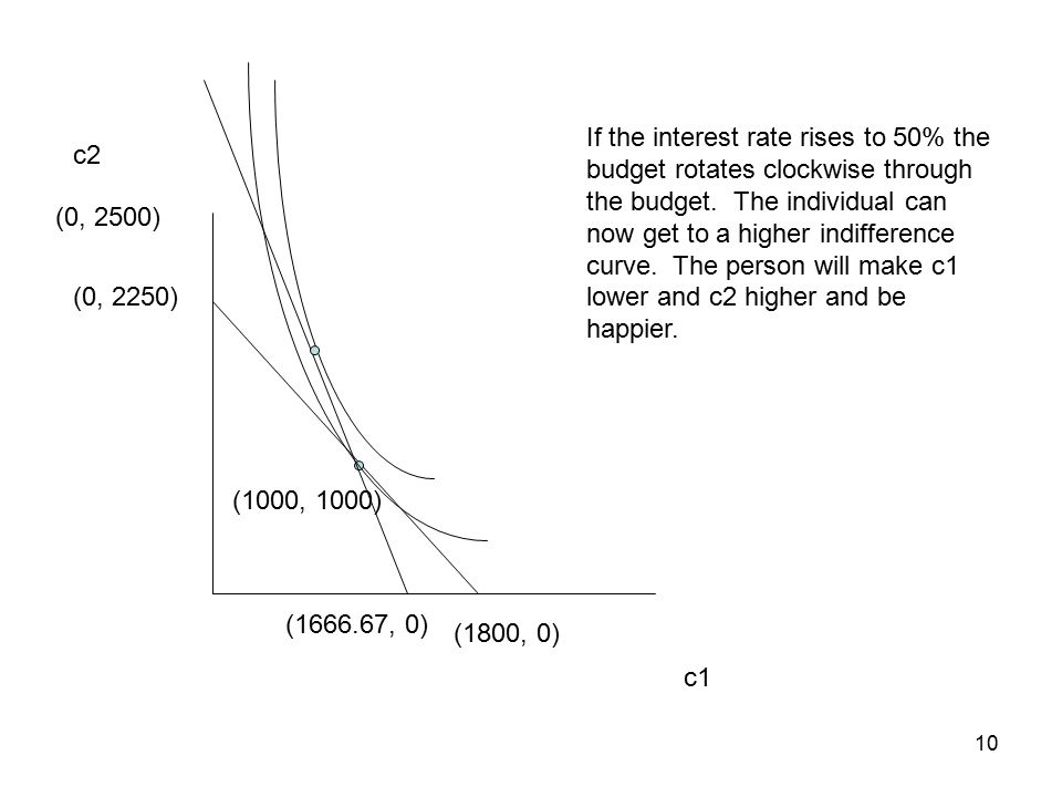 10 c1 c2 (0, 2250) (1800, 0) (1000, 1000) If the interest rate rises to 50% the budget rotates clockwise through the budget.