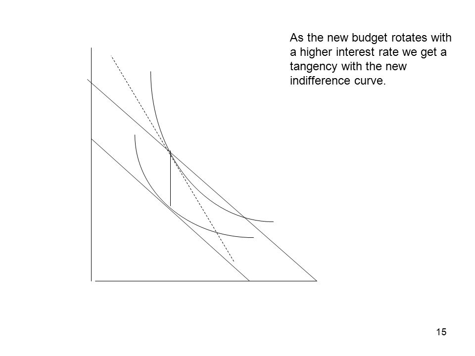 15 As the new budget rotates with a higher interest rate we get a tangency with the new indifference curve.