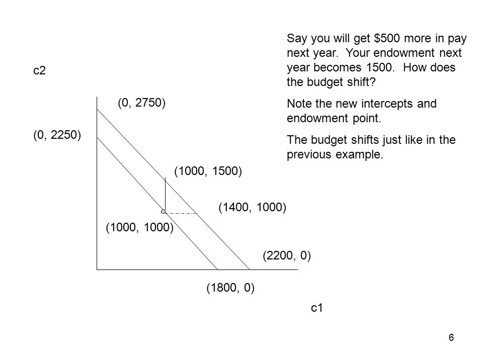 7 c1 c2 (0, 2250) (1800, 0) (1000, 1000) If the interest rate rises to 50% the budget rotates clockwise through the budget.