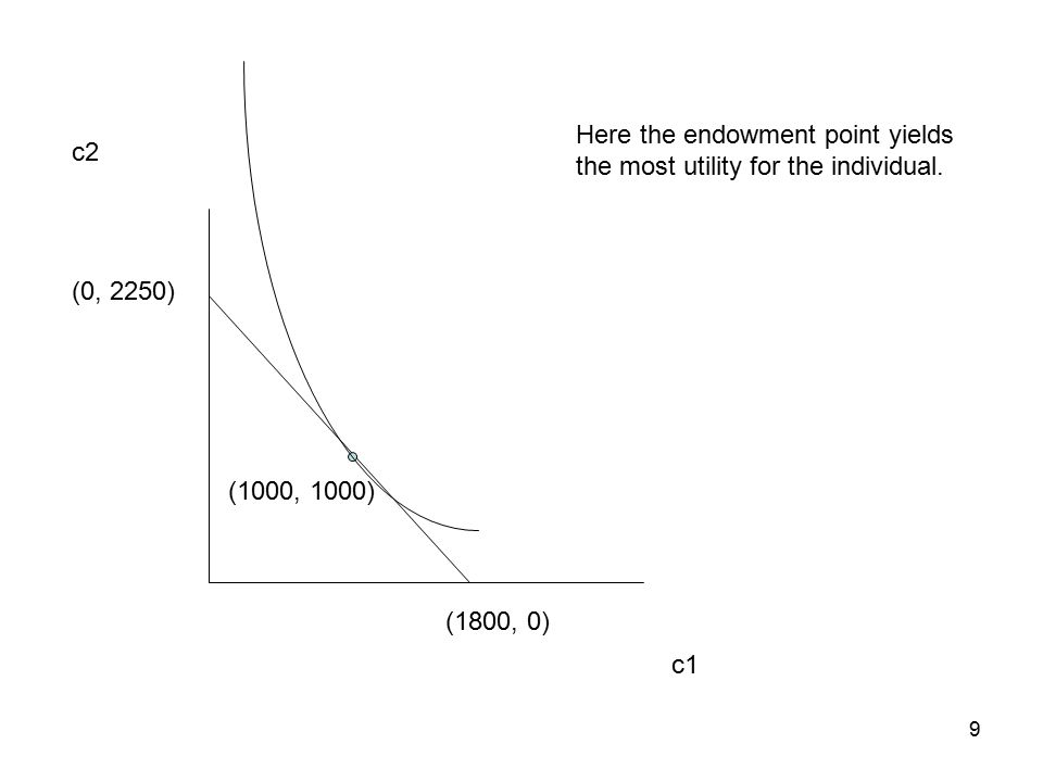 9 c1 c2 (0, 2250) (1800, 0) (1000, 1000) Here the endowment point yields the most utility for the individual.
