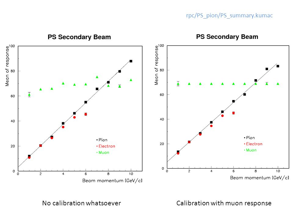 rpc/PS_pion/PS_summary.kumac No calibration whatsoeverCalibration with muon response