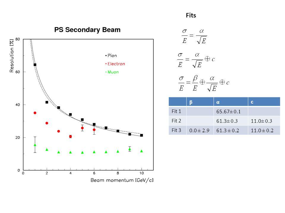 Fits βα c Fit 165.67 ± 0.1 Fit 261.3 ± 0.3 11.0 ± 0.3 Fit 30.0 ± 2.9 61.3 ± 0.2 11.0 ± 0.2