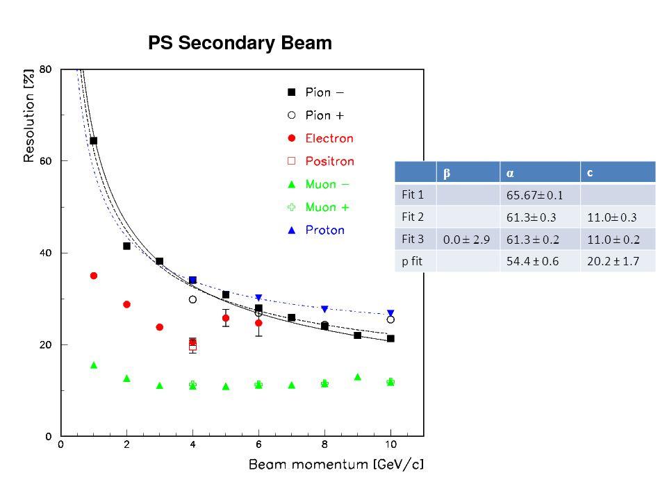 βα c Fit 165.67 ± 0.1 Fit 261.3 ± 0.3 11.0 ± 0.3 Fit 30.0 ± 2.9 61.3 ± 0.2 11.0 ± 0.2 p fit54.4 ± 0.620.2 ± 1.7