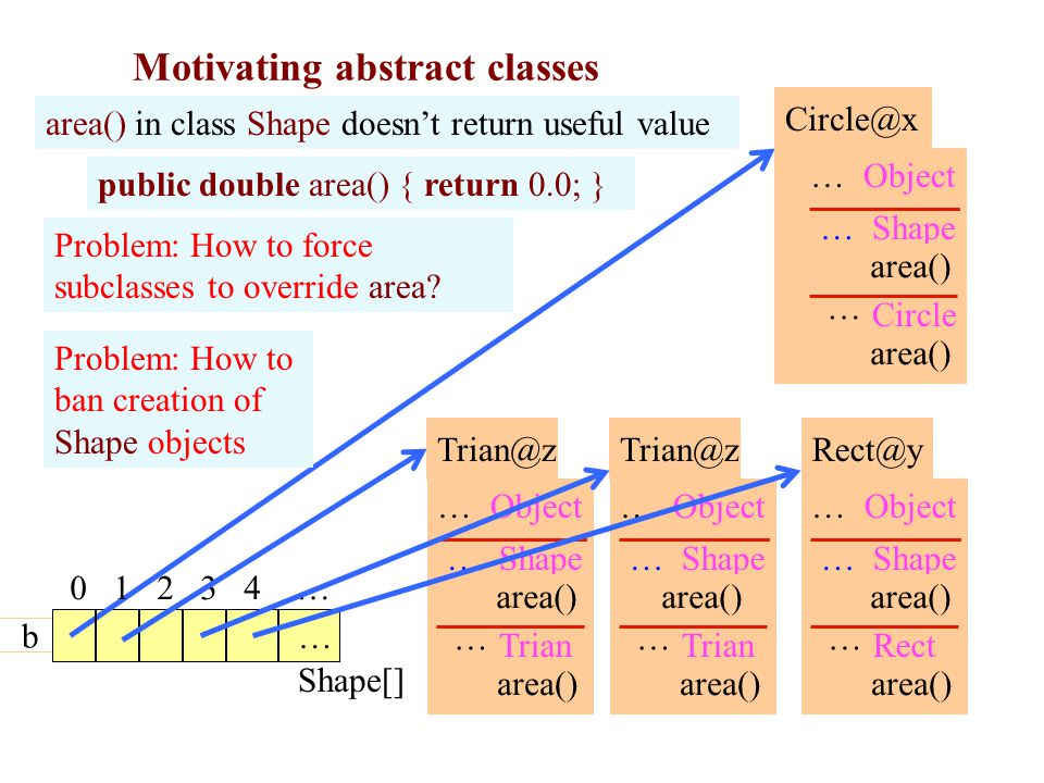 Motivating abstract classes 6 Shape[] area() in class Shape doesn't return useful value Circle@x … area() … Circle Shape …Object b Rect@y … area() … Rect Shape …Object Trian@z … area() … Trian Shape …Object area() 0 1 2 3 4 … … Trian@z … area() … Trian Shape …Object public double area() { return 0.0; } Problem: How to force subclasses to override area.