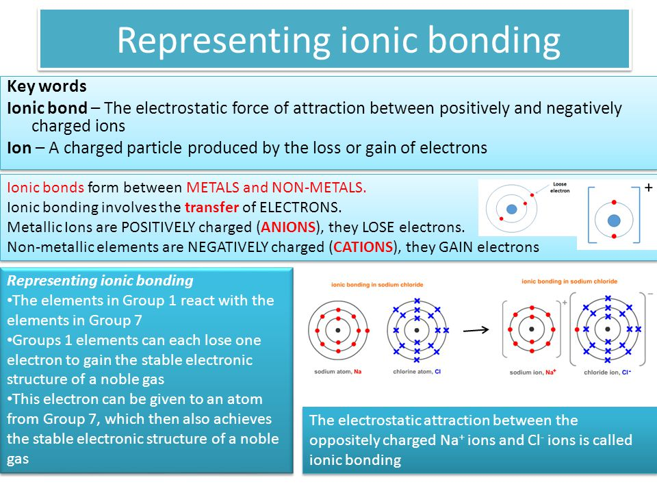 Representing ionic bonding Key words Ionic bond – The electrostatic force of attraction between positively and negatively charged ions Ion – A charged particle produced by the loss or gain of electrons Key words Ionic bond – The electrostatic force of attraction between positively and negatively charged ions Ion – A charged particle produced by the loss or gain of electrons Ionic bonds form between METALS and NON-METALS.