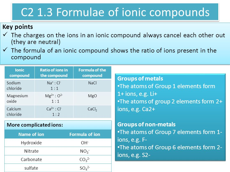 More complicated ions: C2 1.3 Formulae of ionic compounds Key points The charges on the ions in an ionic compound always cancel each other out (they are neutral) The formula of an ionic compound shows the ratio of ions present in the compound Key points The charges on the ions in an ionic compound always cancel each other out (they are neutral) The formula of an ionic compound shows the ratio of ions present in the compound Ionic compound Ratio of ions in the compound Formula of the compound Sodium chloride Na + : Cl - 1 : 1 NaCl Magnesium oxide Mg 2+ : O 2- 1 : 1 MgO Calcium chloride Ca 2+ : Cl - 1 : 2 CaCl 2 Groups of metals The atoms of Group 1 elements form 1+ ions, e.g.