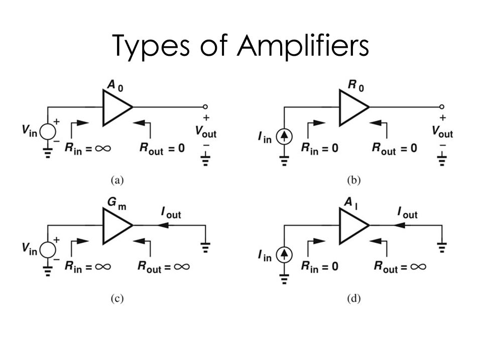 Types of Amplifiers