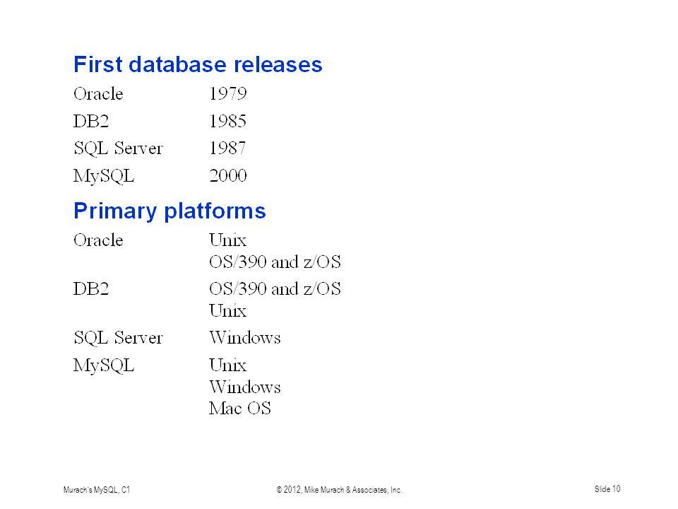 Murach s MySQL, C1© 2012, Mike Murach & Associates, Inc.Slide 10