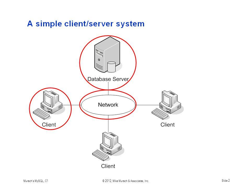 Murach s MySQL, C1© 2012, Mike Murach & Associates, Inc.Slide 2