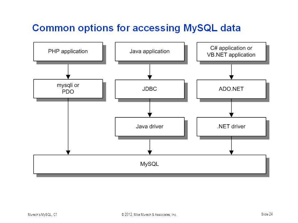 Murach s MySQL, C1© 2012, Mike Murach & Associates, Inc.Slide 24