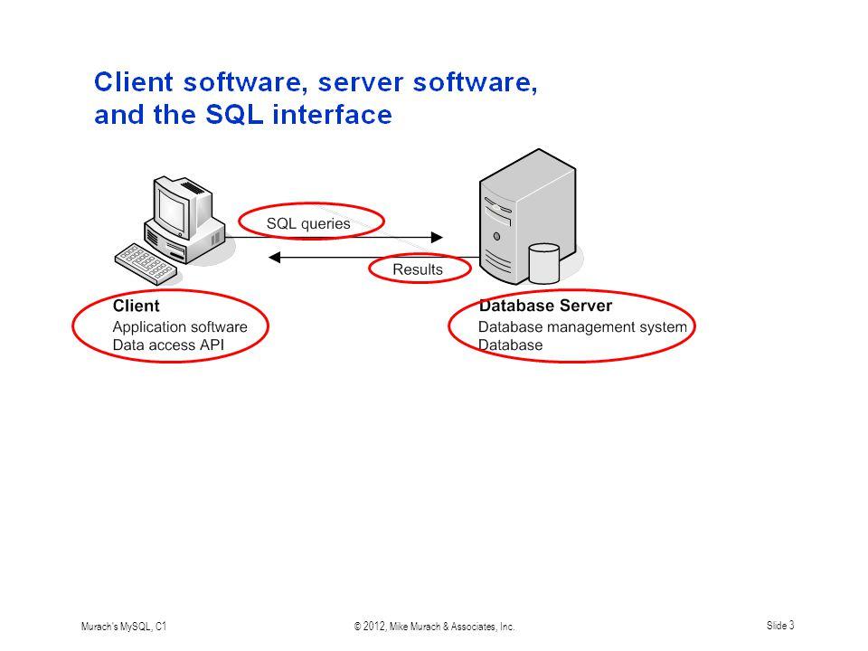 Murach s MySQL, C1© 2012, Mike Murach & Associates, Inc.Slide 3