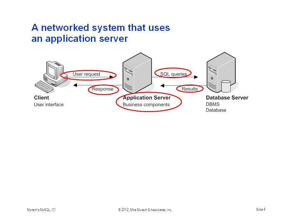 Murach s MySQL, C1© 2012, Mike Murach & Associates, Inc.Slide 4