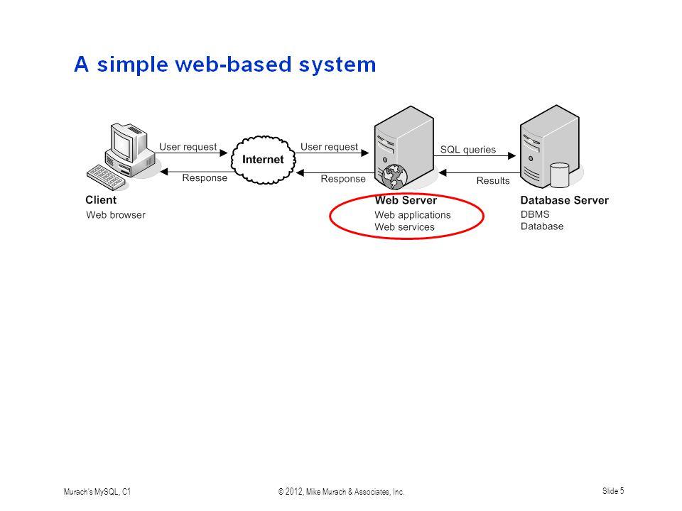 Murach s MySQL, C1© 2012, Mike Murach & Associates, Inc.Slide 5