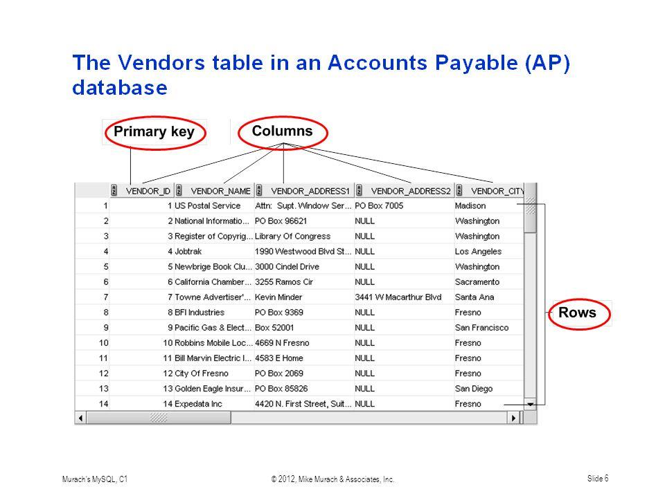 Murach s MySQL, C1© 2012, Mike Murach & Associates, Inc.Slide 6