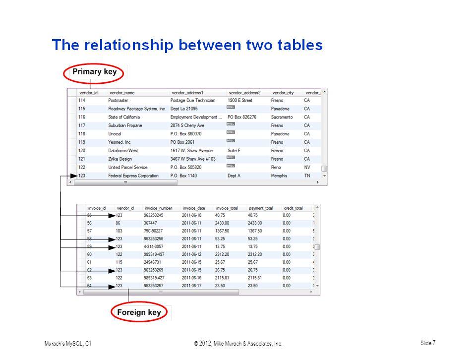 Murach s MySQL, C1© 2012, Mike Murach & Associates, Inc.Slide 7