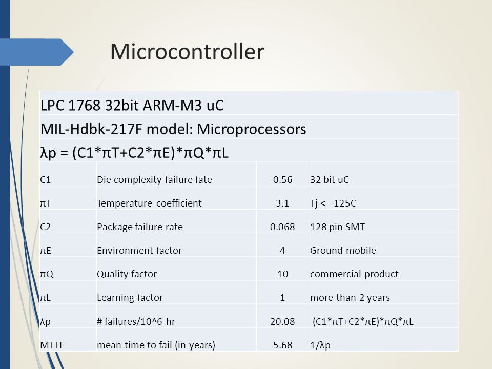 Microcontroller LPC 1768 32bit ARM-M3 uC MIL-Hdbk-217F model: Microprocessors λp = (C1*πT+C2*πE)*πQ*πL C1Die complexity failure fate0.5632 bit uC πTπTTemperature coefficient3.1Tj <= 125C C2Package failure rate0.068128 pin SMT πEπEEnvironment factor4Ground mobile πQπQQuality factor10commercial product πLπLLearning factor1more than 2 years λpλp# failures/10^6 hr20.08 (C1*πT+C2*πE)*πQ*πL MTTFmean time to fail (in years)5.681/λp