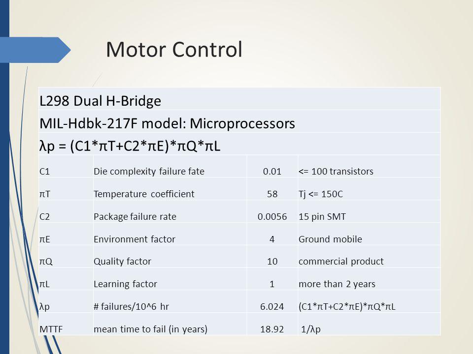 Motor Control L298 Dual H-Bridge MIL-Hdbk-217F model: Microprocessors λp = (C1*πT+C2*πE)*πQ*πL C1Die complexity failure fate0.01<= 100 transistors πTπ