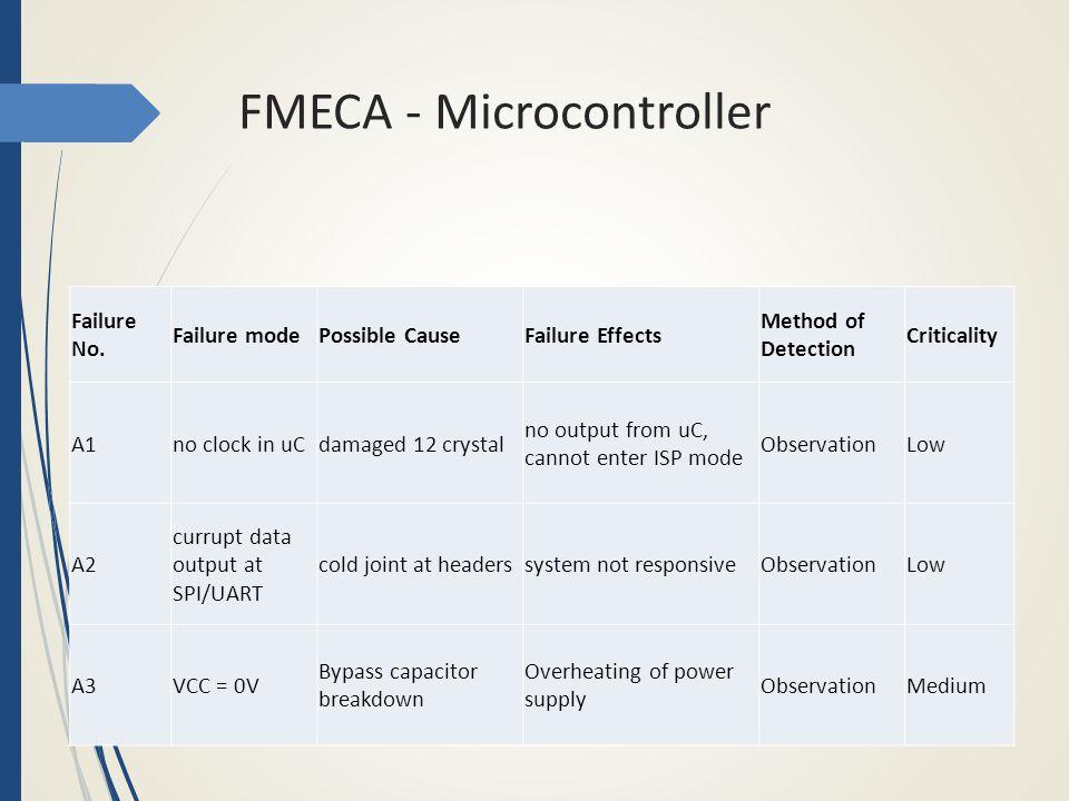 FMECA - Others Failure No.