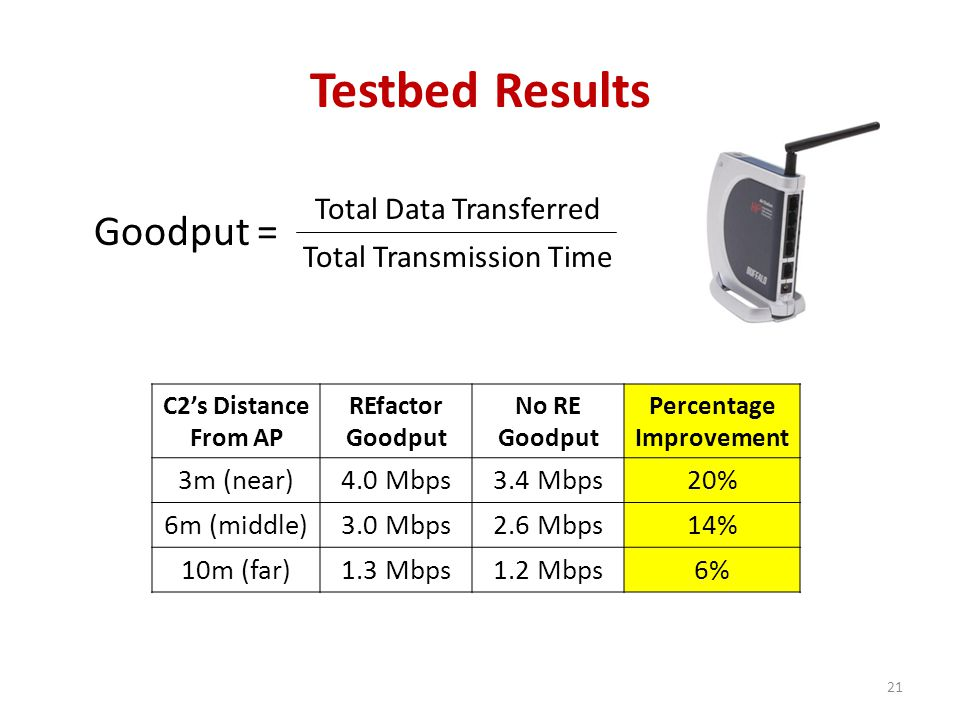 Testbed Results Goodput = Total Data Transferred Total Transmission Time C2's Distance From AP REfactor Goodput No RE Goodput Percentage Improvement 3m (near)4.0 Mbps3.4 Mbps20% 6m (middle)3.0 Mbps2.6 Mbps14% 10m (far)1.3 Mbps1.2 Mbps6% 21