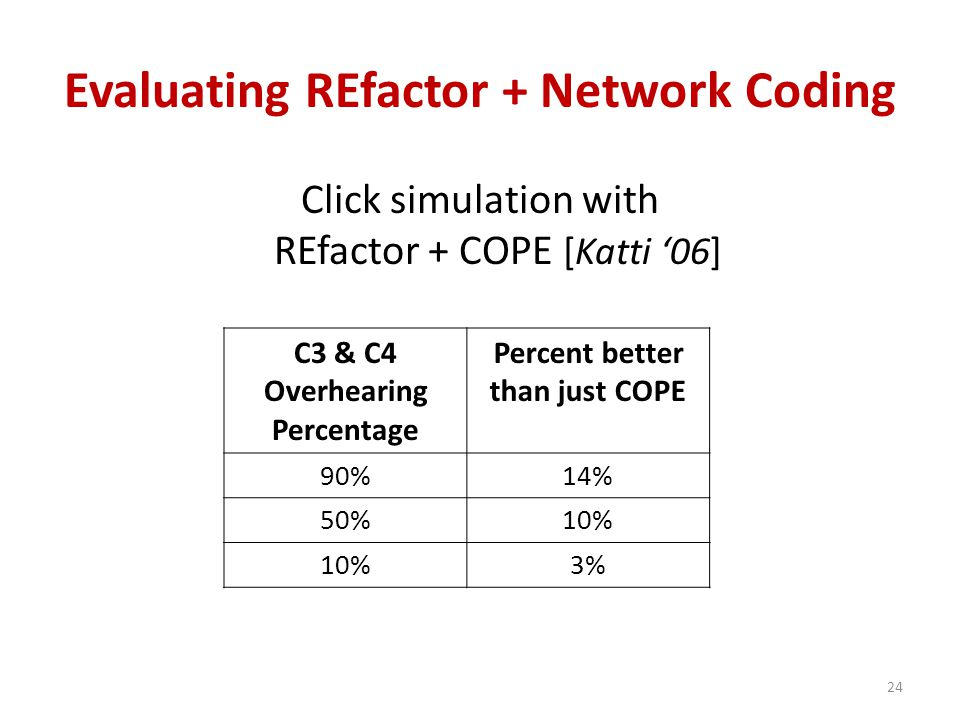 Evaluating REfactor + Network Coding Click simulation with REfactor + COPE [Katti '06] C3 & C4 Overhearing Percentage Percent better than just COPE 90%14% 50%10% 3% 24