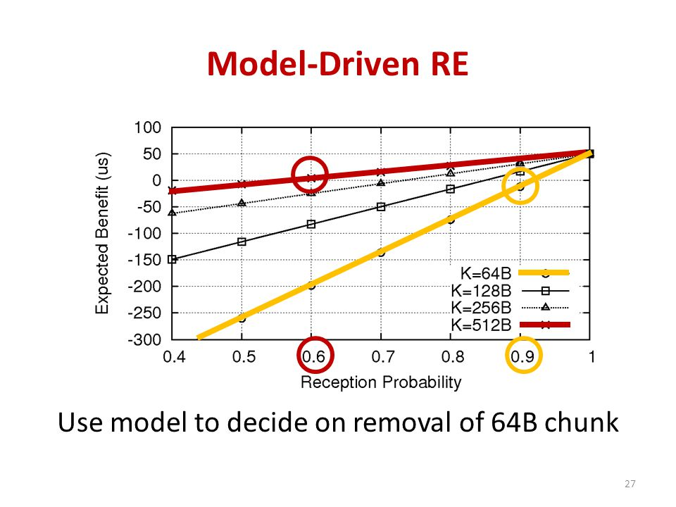 Model-Driven RE 27 Use model to decide on removal of 64B chunk