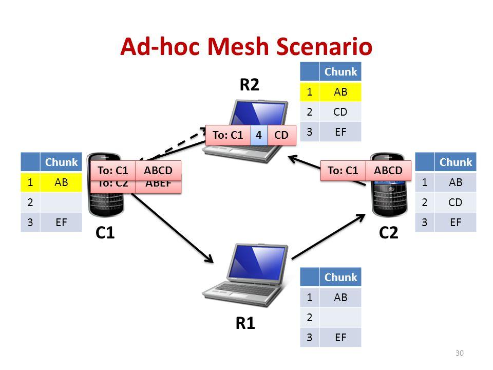 Ad-hoc Mesh Scenario R1 R2 C2C1 Chunk 1 2 3 1 2 3 1 2 3 To: C2 ABEF Chunk 1 2 3 1AB 2 3EF Chunk 1AB 2 3EF Chunk 1AB 2 3EF Chunk 1AB 2 3EF To: C2 ABEF To: C1 ABCD Chunk 1AB 2CD 3EF Chunk 1AB 2CD 3EF Chunk 1AB 2CD 3EF To: C1 CD 4 4 Chunk 1AB 2 3EF To: C1 ABCD 30