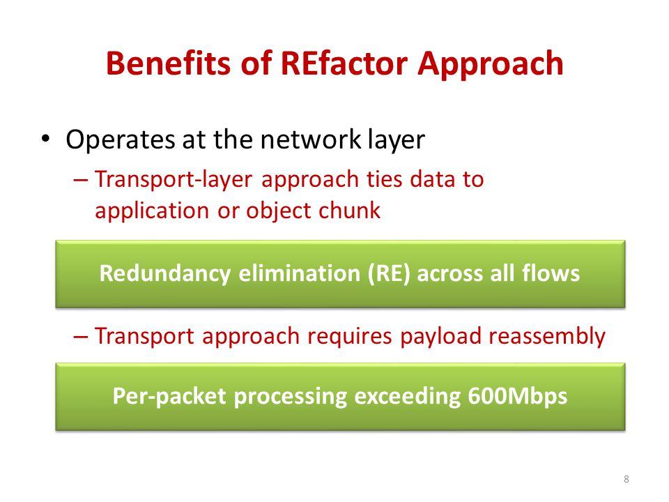 C1C2C4C3 Relay Network Coding Scenario Chunk 1AB 2 3 Chunk 1 2CD 3 C3 & C4 Chunk 1AB 2 3 Chunk 1 2CD 3 E F 1 1 C3 2 2 G H C4 C3 A B E F 19 COPE [Katti '08] + REfactor C4 C D G H C4 C D G H C3 A B E F C D G H C3 & C4