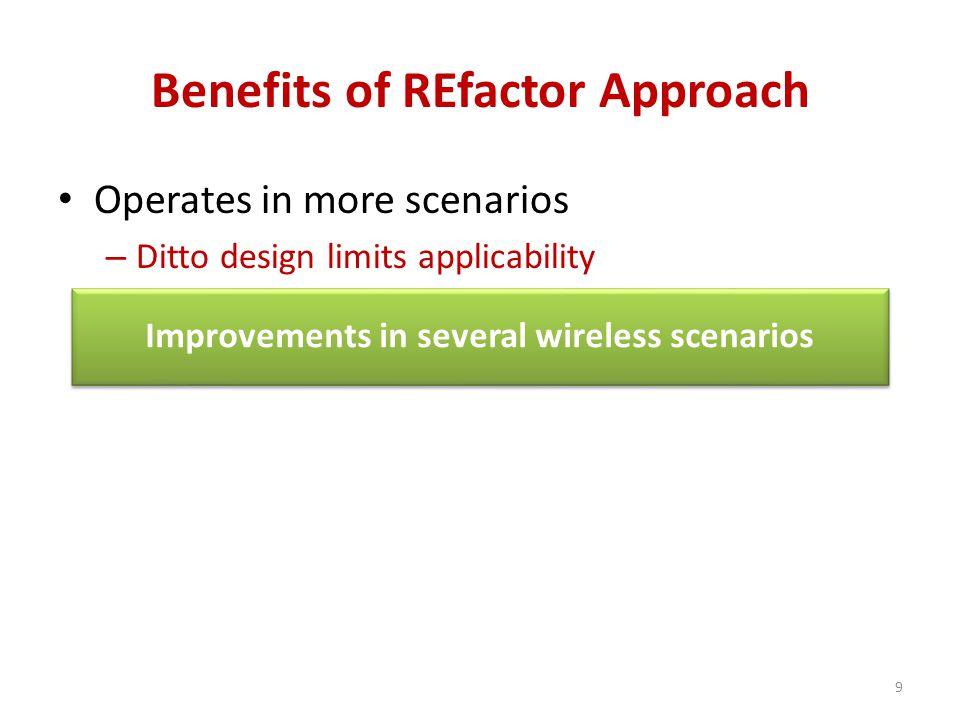 Redundancy Elimination (RE) [Spring '00] REfactor Overview ChunkReception Prob.
