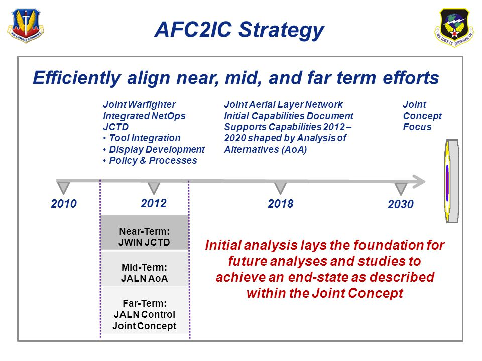 AFC2IC Strategy Joint Concept Focus Efficiently align near, mid, and far term efforts Initial analysis lays the foundation for future analyses and stu