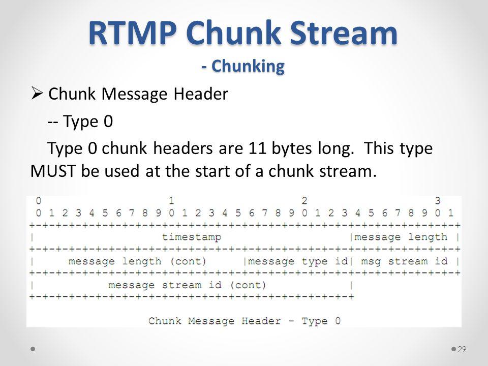 RTMP Chunk Stream - Chunking  Chunk Message Header -- Type 0 Type 0 chunk headers are 11 bytes long.