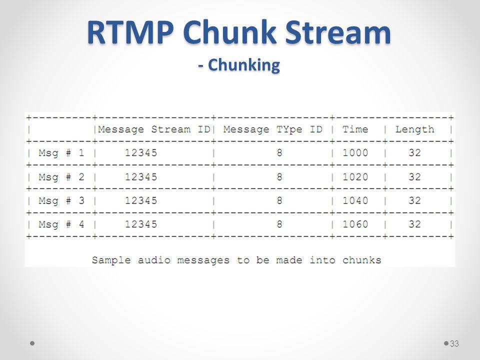 RTMP Chunk Stream - Chunking 33