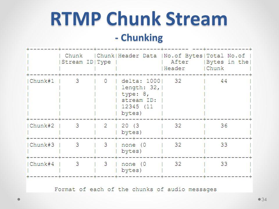RTMP Chunk Stream - Chunking 34