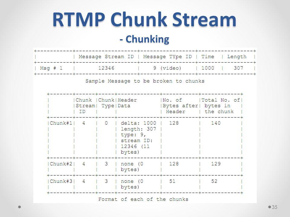 RTMP Chunk Stream - Chunking 35