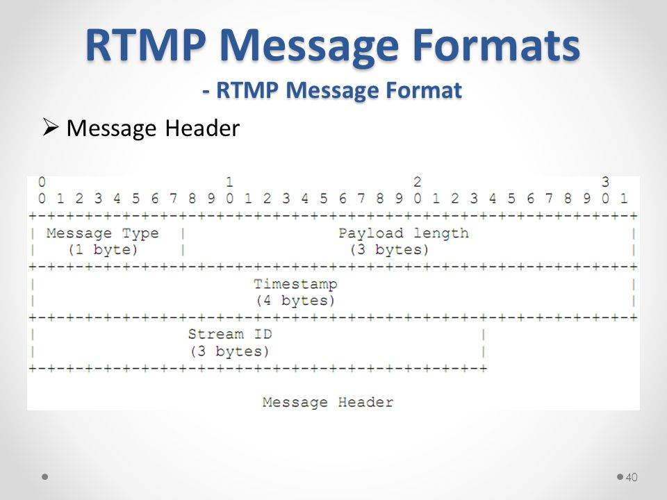RTMP Message Formats - RTMP Message Format  Message Header 40