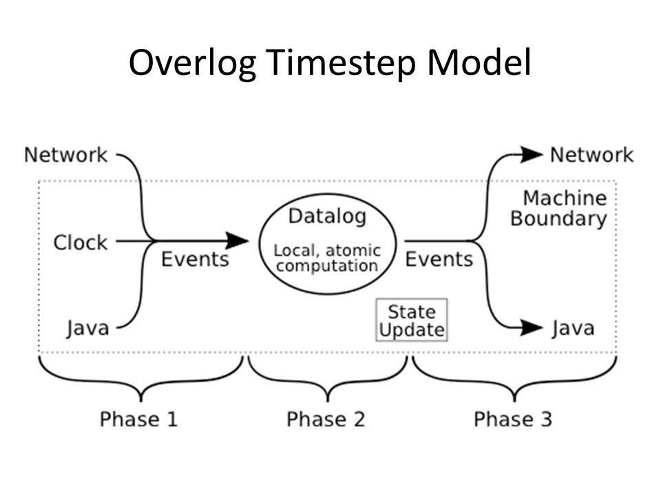 Overlog Timestep Model