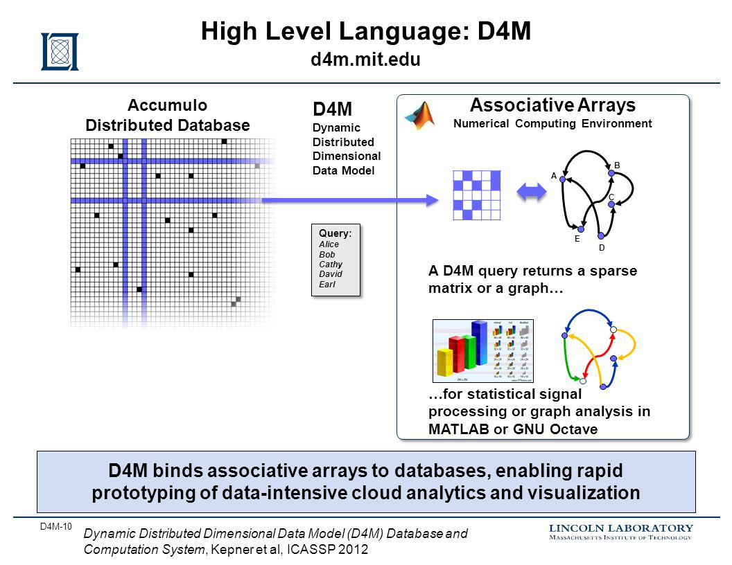 D4M-10 High Level Language: D4M d4m.mit.edu Accumulo Distributed Database Query: Alice Bob Cathy David Earl Query: Alice Bob Cathy David Earl Associative Arrays Numerical Computing Environment D4M Dynamic Distributed Dimensional Data Model A C D E B A D4M query returns a sparse matrix or a graph… …for statistical signal processing or graph analysis in MATLAB or GNU Octave D4M binds associative arrays to databases, enabling rapid prototyping of data-intensive cloud analytics and visualization Dynamic Distributed Dimensional Data Model (D4M) Database and Computation System, Kepner et al, ICASSP 2012