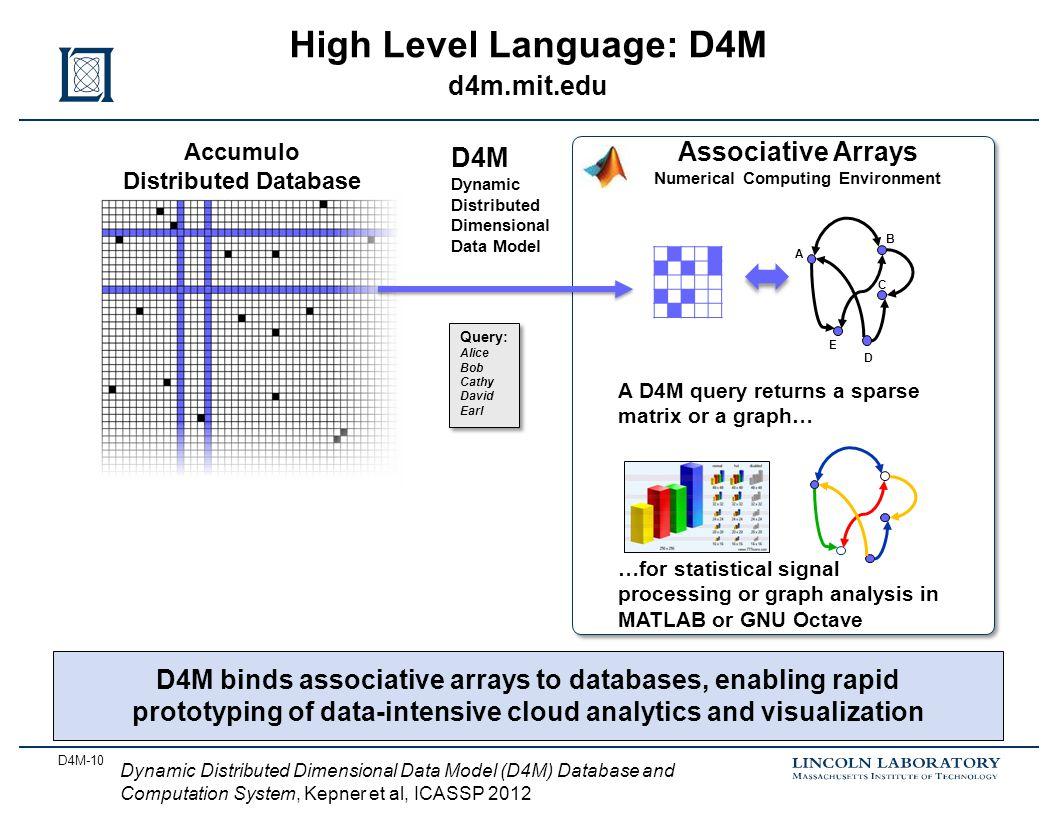 D4M-10 High Level Language: D4M d4m.mit.edu Accumulo Distributed Database Query: Alice Bob Cathy David Earl Query: Alice Bob Cathy David Earl Associat