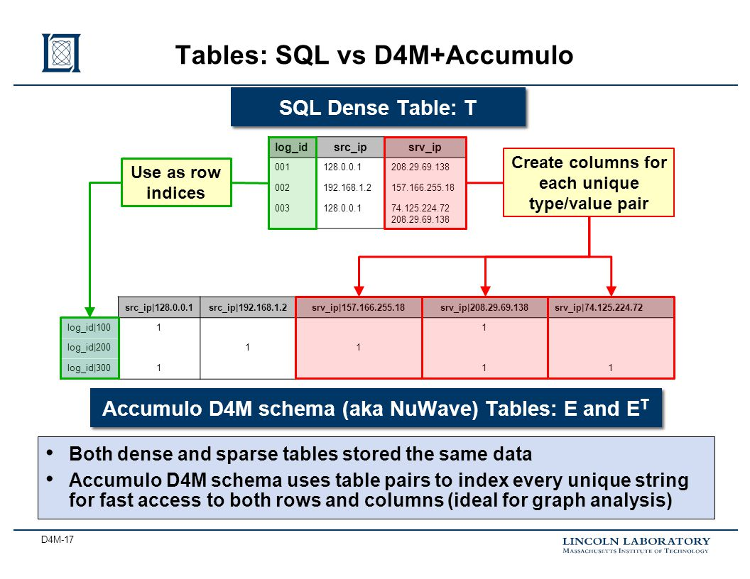 D4M-17 Tables: SQL vs D4M+Accumulo log_idsrc_ipsrv_ip 001128.0.0.1208.29.69.138 002192.168.1.2157.166.255.18 003128.0.0.174.125.224.72 208.29.69.138 SQL Dense Table: T src_ip|128.0.0.1src_ip|192.168.1.2srv_ip|157.166.255.18srv_ip|208.29.69.138srv_ip|74.125.224.72 log_id|10011 log_id|20011 log_id|300111 Accumulo D4M schema (aka NuWave) Tables: E and E T Use as row indices Create columns for each unique type/value pair Both dense and sparse tables stored the same data Accumulo D4M schema uses table pairs to index every unique string for fast access to both rows and columns (ideal for graph analysis)
