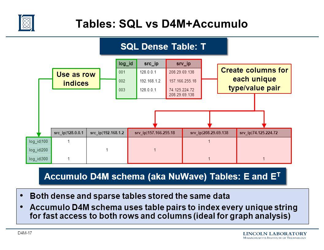 D4M-17 Tables: SQL vs D4M+Accumulo log_idsrc_ipsrv_ip 001128.0.0.1208.29.69.138 002192.168.1.2157.166.255.18 003128.0.0.174.125.224.72 208.29.69.138 S