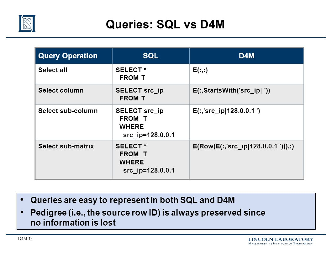 D4M-18 Queries: SQL vs D4M Query OperationSQLD4M Select allSELECT * FROM T E(:,:) Select columnSELECT src_ip FROM T E(:,StartsWith('src_ip| ')) Select