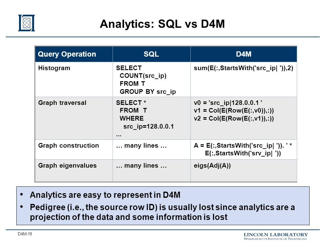 D4M-19 Analytics: SQL vs D4M Query OperationSQLD4M HistogramSELECT COUNT(src_ip) FROM T GROUP BY src_ip sum(E(:,StartsWith( src_ip| )),2) Graph traversalSELECT * FROM T WHERE src_ip=128.0.0.1...