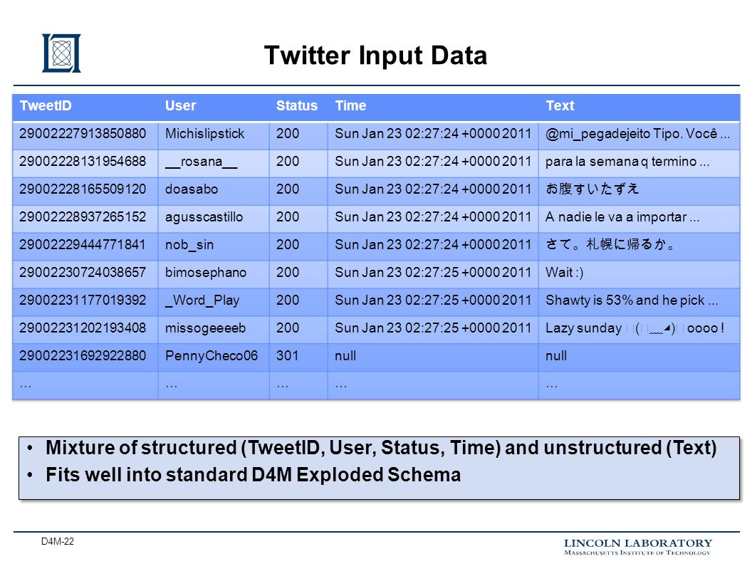 D4M-22 Twitter Input Data Mixture of structured (TweetID, User, Status, Time) and unstructured (Text) Fits well into standard D4M Exploded Schema Mixt