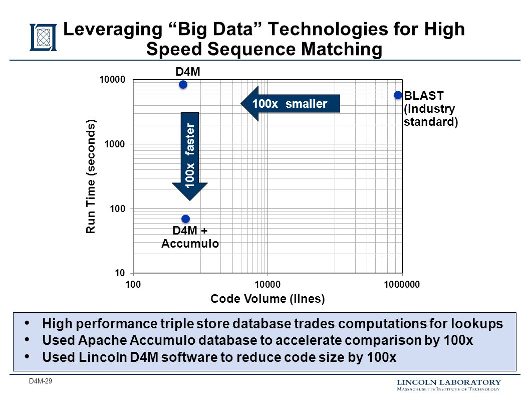 D4M-29 Leveraging Big Data Technologies for High Speed Sequence Matching D4M D4M + Accumulo BLAST (industry standard) 100x faster 100x smaller High performance triple store database trades computations for lookups Used Apache Accumulo database to accelerate comparison by 100x Used Lincoln D4M software to reduce code size by 100x